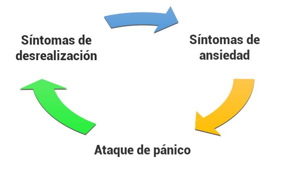 circulo-desrealizacion