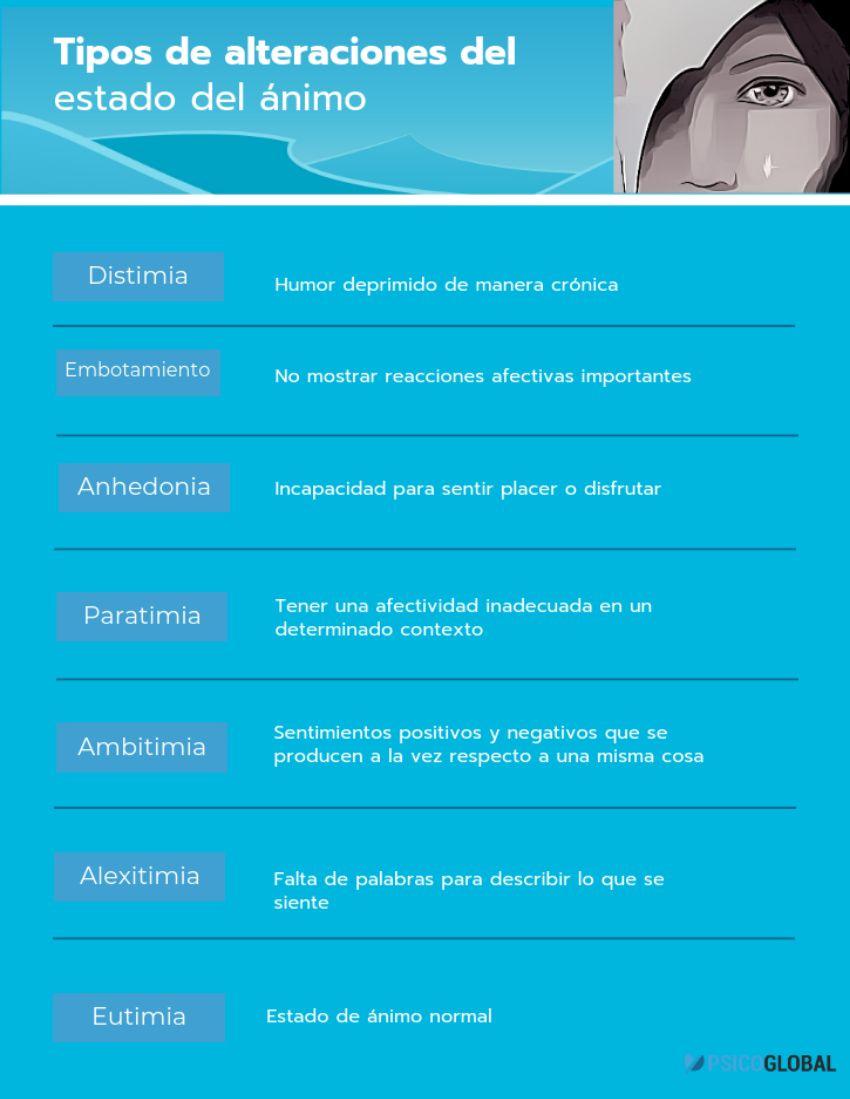 distimia infografia
