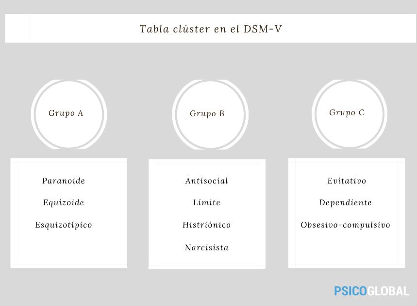 cluster-trastornos-personalidad-dsm-v-3
