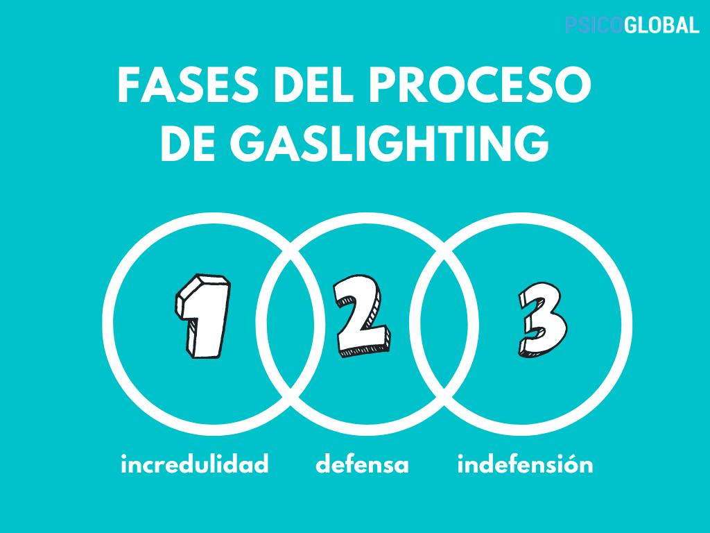 FASES DEL PROCESO DE GASLIGHTING-numeros