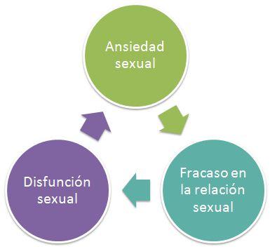 Efectos de la Ansiedad Sexual